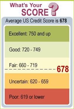 ways to improve credit rating